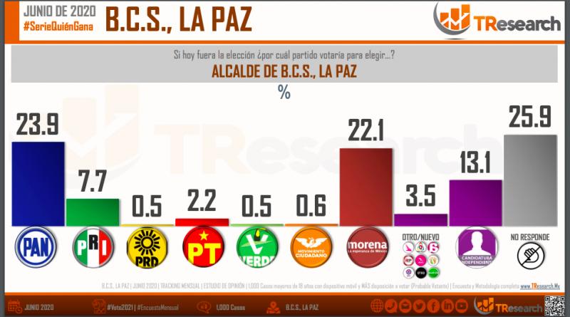 Rebasa el PAN en las preferencias electorales a MORENA rumbo al 2021 en el municipio de La Paz